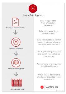 Webbula Data Appends