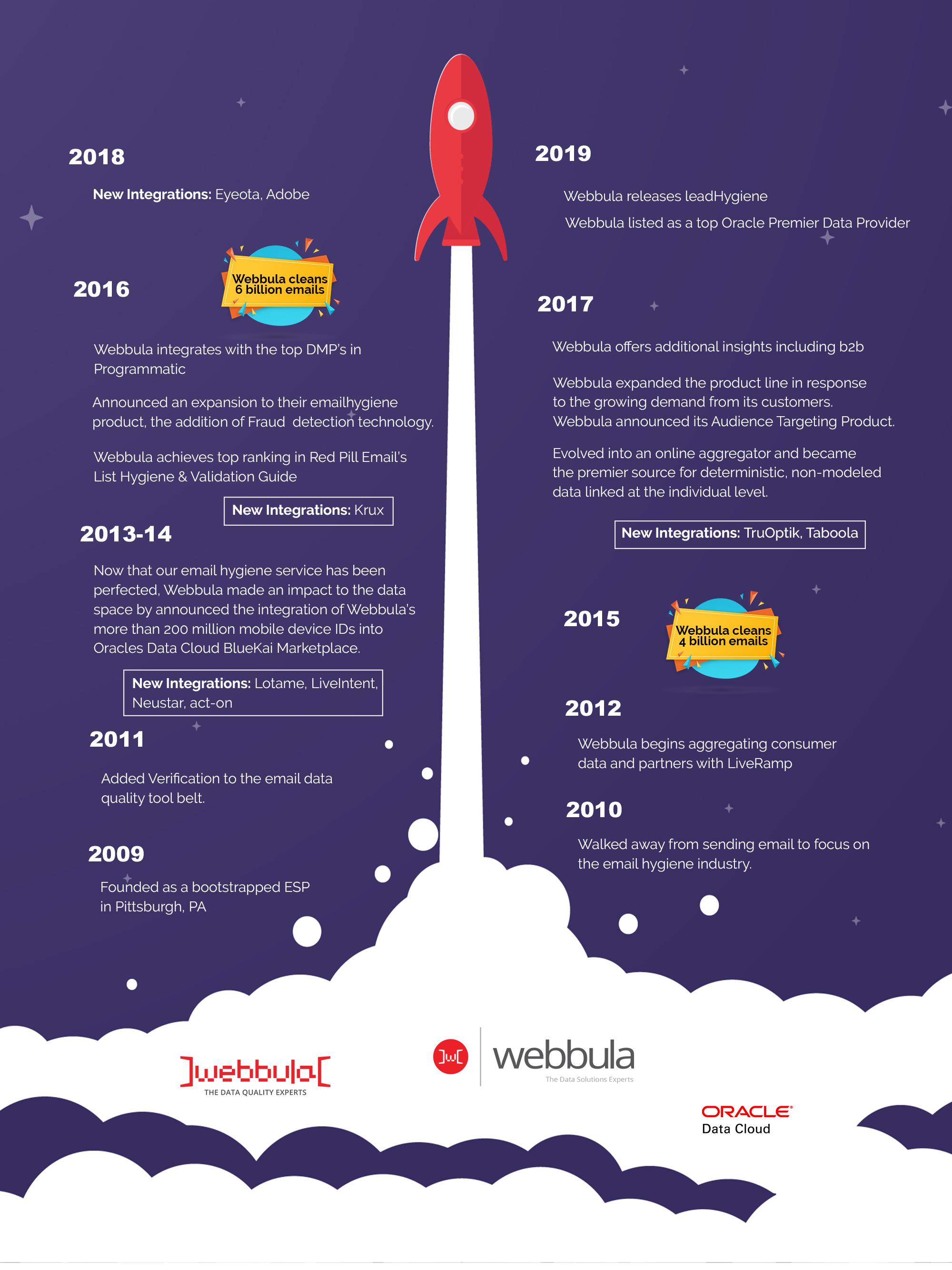 Webbula 10 year anniversay